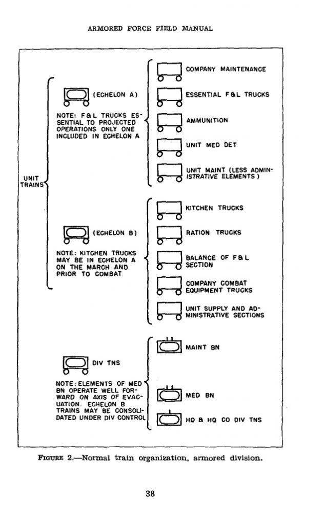 FM17-50 1942 Logistics armored division