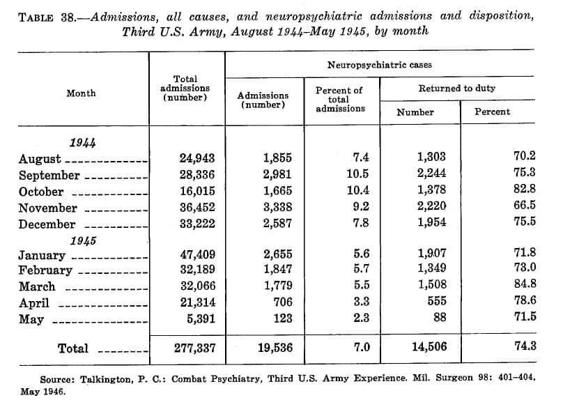 Neuropsychiatry in WW2 overseas theaters-Third Army